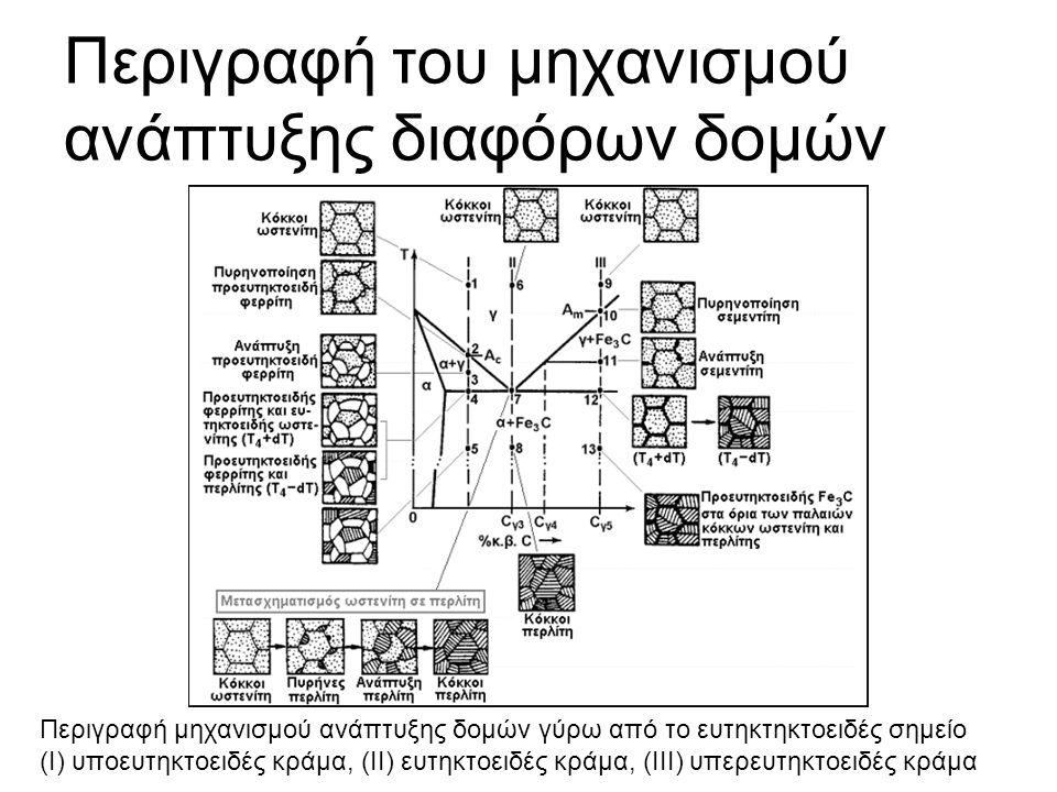 Περιγραφή του μηχανισμού ανάπτυξης διαφόρων δομών Περιγραφή µηχανισµού ανάπτυξης δοµών γύρω από τo ευτηκτηκτοειδές σηµείο (Ι) υποευτηκτοειδές κράµα, (ΙΙ) ευτηκτοειδές κράµα, (ΙΙΙ) υπερευτηκτοειδές κράµα