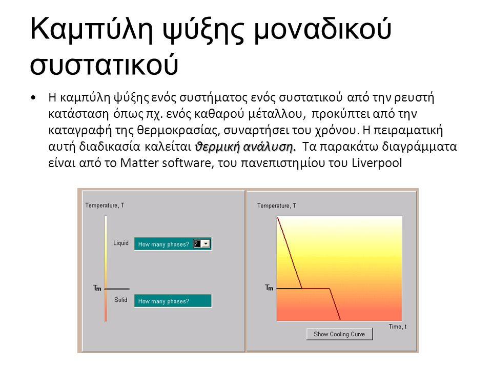 Καμπύλη ψύξης μοναδικού συστατικού θερμική ανάλυση.Η καμπύλη ψύξης ενός συστήματος ενός συστατικού από την ρευστή κατάσταση όπως πχ.