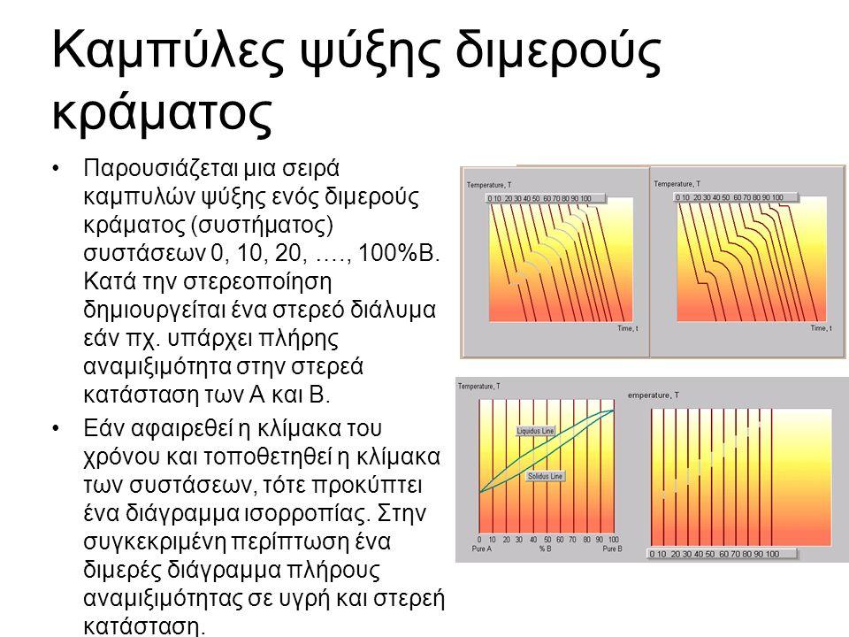 Καμπύλες ψύξης διμερούς κράματος Παρουσιάζεται μια σειρά καμπυλών ψύξης ενός διμερούς κράματος (συστήματος) συστάσεων 0, 10, 20, …., 100%Β.