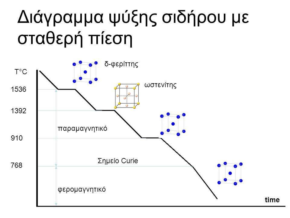 Διάγραμμα ψύξης σιδήρου με σταθερή πίεση 1392 910 768 1536 Τ°C time δ-φερίττης ωστενίτης παραμαγνητικό φερομαγνητικό Σημείο Curie