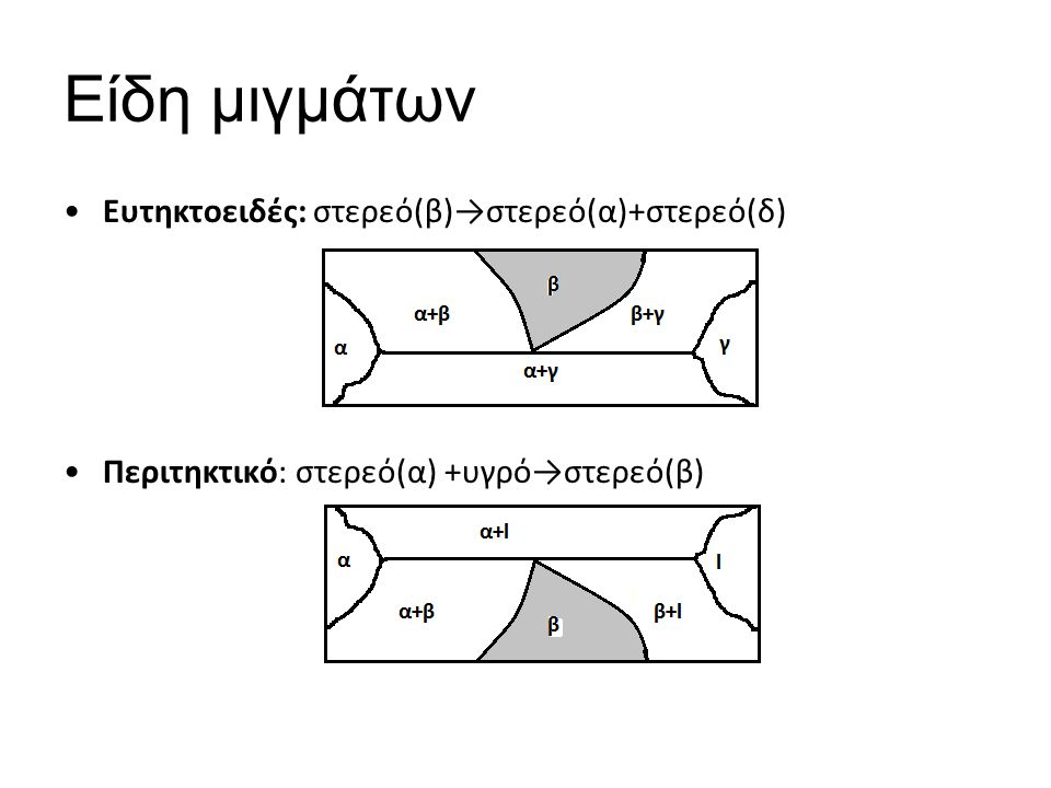 Είδη μιγμάτων Ευτηκτοειδές: στερεό(β)→στερεό(α)+στερεό(δ) Περιτηκτικό: στερεό(α) +υγρό→στερεό(β)