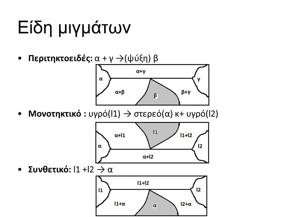 Είδη μιγμάτων Περιτηκτοειδές: α + γ →(ψύξη) β Μονοτηκτικό : υγρό(l1) → στερεό(α) κ+ υγρό(l2) Συνθετικό: l1 +l2 → α
