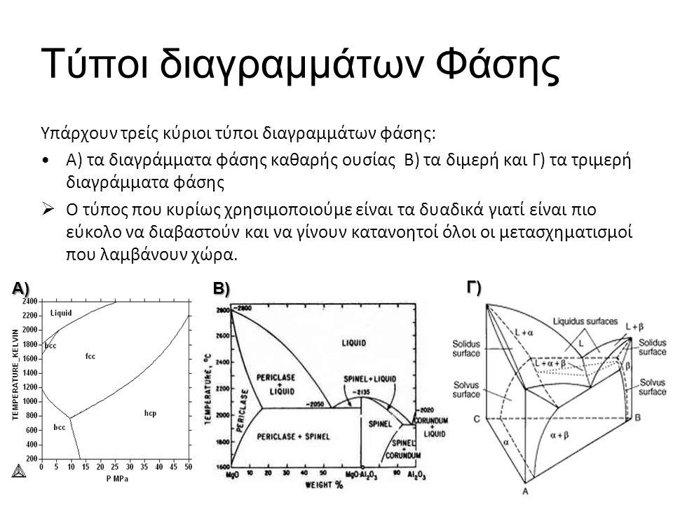Τύποι διαγραμμάτων Φάσης Υπάρχουν τρείς κύριοι τύποι διαγραμμάτων φάσης: Α) τα διαγράμματα φάσης καθαρής ουσίας Β) τα διμερή και Γ) τα τριμερή διαγράμματα φάσης  Ο τύπος που κυρίως χρησιμοποιούμε είναι τα δυαδικά γιατί είναι πιο εύκολο να διαβαστούν και να γίνουν κατανοητοί όλοι οι μετασχηματισμοί που λαμβάνουν χώρα.