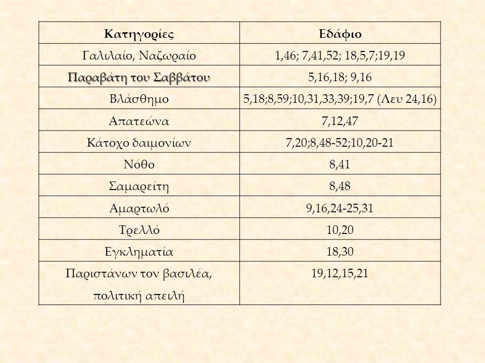 ΚατηγορίεςΕδάφιο Γαλιλαίο, Ναζωραίο1,46; 7,41,52; 18,5,7;19,19 Παραβάτη του Σαββάτου 5,16,18; 9,16 Βλάσθημο5,18;8,59;10,31,33,39;19,7 (Λευ 24,16) Απατεώνα7,12,47 Κάτοχο δαιμονίων7,20;8,48-52;10,20-21 Νόθο8,41 Σαμαρείτη8,48 Αμαρτωλό9,16,24-25,31 Τρελλό10,20 Εγκληματία18,30 Παριστάνων τον βασιλέα, πολιτική απειλή 19,12,15,21