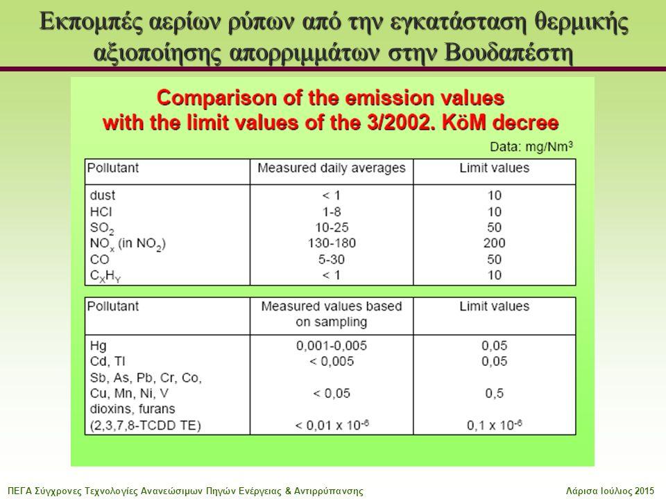 Εκπομπές αερίων ρύπων από την εγκατάσταση θερμικής αξιοποίησης απορριμμάτων στην Βουδαπέστη ΠΕΓΑ Σύγχρονες Τεχνολογίες Ανανεώσιμων Πηγών Ενέργειας & ΑντιρρύπανσηςΛάρισα Ιούλιος 2015