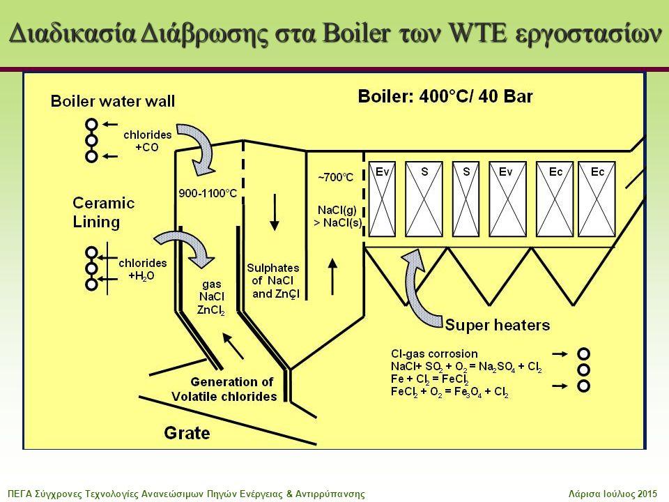 Διαδικασία Διάβρωσης στα Boiler των WTE εργοστασίων ΠΕΓΑ Σύγχρονες Τεχνολογίες Ανανεώσιμων Πηγών Ενέργειας & ΑντιρρύπανσηςΛάρισα Ιούλιος 2015
