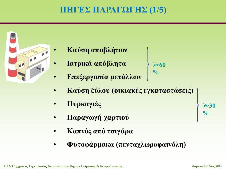 ΠΗΓΕΣ ΠΑΡΑΓΩΓΗΣ (1/5) Καύση αποβλήτων Ιατρικά απόβλητα Επεξεργασία μετάλλων Καύση ξύλου (οικιακές εγκαταστάσεις) Πυρκαγιές Παραγωγή χαρτιού Καπνός από τσιγάρα Φυτοφάρμακα (πενταχλωροφαινόλη)  >60 %  >30 % ΠΕΓΑ Σύγχρονες Τεχνολογίες Ανανεώσιμων Πηγών Ενέργειας & ΑντιρρύπανσηςΛάρισα Ιούλιος 2015