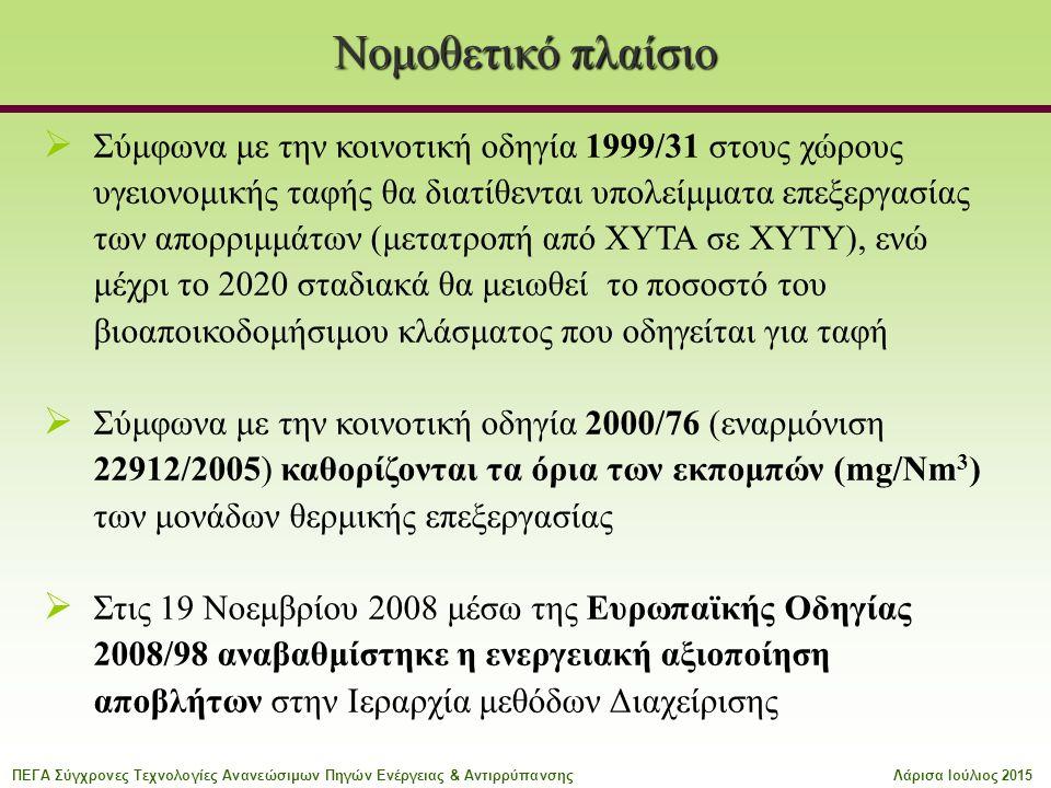 Νομοθετικό πλαίσιο  Σύμφωνα με την κοινοτική οδηγία 1999/31 στους χώρους υγειονομικής ταφής θα διατίθενται υπολείμματα επεξεργασίας των απορριμμάτων (μετατροπή από ΧΥΤΑ σε ΧΥΤΥ), ενώ μέχρι το 2020 σταδιακά θα μειωθεί το ποσοστό του βιοαποικοδομήσιμου κλάσματος που οδηγείται για ταφή  Σύμφωνα με την κοινοτική οδηγία 2000/76 (εναρμόνιση 22912/2005) καθορίζονται τα όρια των εκπομπών (mg/Nm 3 ) των μονάδων θερμικής επεξεργασίας  Στις 19 Νοεμβρίου 2008 μέσω της Ευρωπαϊκής Οδηγίας 2008/98 αναβαθμίστηκε η ενεργειακή αξιοποίηση αποβλήτων στην Ιεραρχία μεθόδων Διαχείρισης ΠΕΓΑ Σύγχρονες Τεχνολογίες Ανανεώσιμων Πηγών Ενέργειας & ΑντιρρύπανσηςΛάρισα Ιούλιος 2015