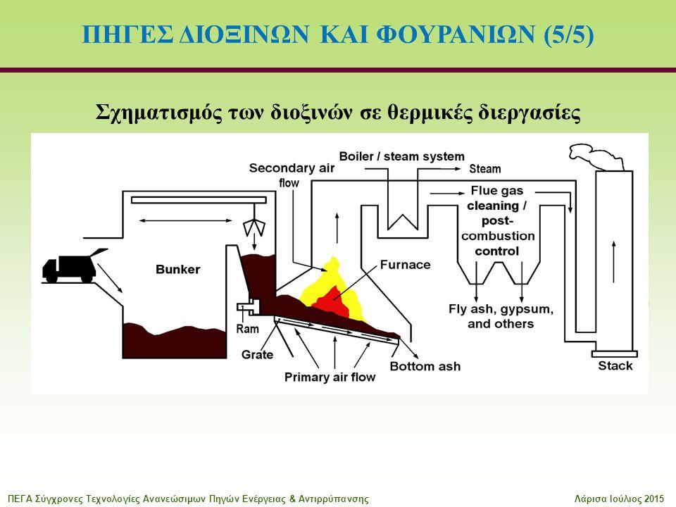 ΠΗΓΕΣ ΔΙΟΞΙΝΩΝ ΚΑΙ ΦΟΥΡΑΝΙΩΝ (5/5) Σχηματισμός των διοξινών σε θερμικές διεργασίες Θερμοκρασιακή περιοχή 200 με 400°C Παρουσία άνθρακα, χλωρίου, χαλκού Μηχανισμοί σχηματισμού: σύνθεση de novo στη στερεή φάση, σύνθεση από πρόδρομες ουσίες στην αέρια φάση ΠΕΓΑ Σύγχρονες Τεχνολογίες Ανανεώσιμων Πηγών Ενέργειας & ΑντιρρύπανσηςΛάρισα Ιούλιος 2015