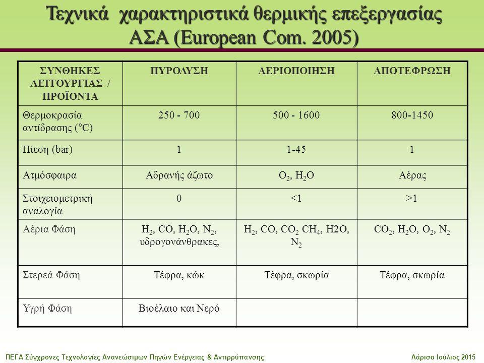 Τεχνικά χαρακτηριστικά θερμικής επεξεργασίας ΑΣΑ (European Com. 2005) ΣΥΝΘΗΚΕΣ ΛΕΙΤΟΥΡΓΙΑΣ / ΠΡΟΪΟΝΤΑ ΠΥΡΟΛΥΣΗΑΕΡΙΟΠΟΙΗΣΗΑΠΟΤΕΦΡΩΣΗ Θερμοκρασία αντίδρ