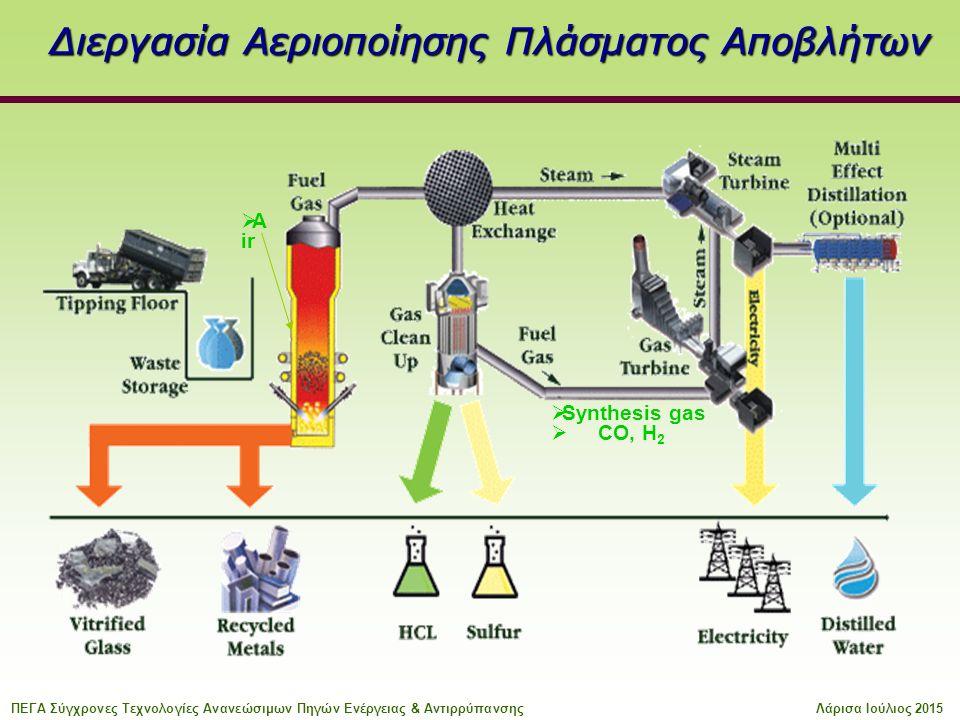 Διεργασία Αεριοποίησης Πλάσματος Αποβλήτων  Synthesis gas  CO, H 2  A ir ΠΕΓΑ Σύγχρονες Τεχνολογίες Ανανεώσιμων Πηγών Ενέργειας & ΑντιρρύπανσηςΛάρισα Ιούλιος 2015