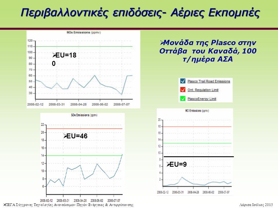 Περιβαλλοντικές επιδόσεις- Αέριες Εκπομπές  EU=18 0  EU=46  EU=9  Μονάδα της Plasco στην Οττάβα του Καναδά, 100 τ/ημέρα ΑΣΑ  ΠΕΓΑ Σύγχρονες Τεχνολογίες Ανανεώσιμων Πηγών Ενέργειας & ΑντιρρύπανσηςΛάρισα Ιούλιος 2015