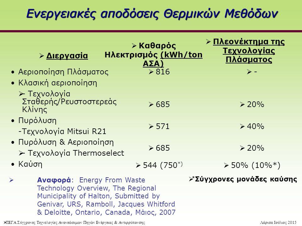 Ενεργειακές αποδόσεις Θερμικών Μεθόδων Αεριοποίηση Πλάσματος Κλασική αεριοποίηση  - Τεχνολογία Σταθερής/Ρευστοστερεάς Kλίνης Πυρόλυση -Τεχνολογία Mitsui R21 Πυρόλυση & Αεριοποίηση  - Τεχνολογία Thermoselect Καύση  Διεργασία  816  685  571  685  544 (750 *)  Καθαρός Ηλεκτρισμός (kWh/ton ΑΣΑ)  -  20%  40%  20%  50% (10%*)  Πλεονέκτημα της Τεχνολογίας Πλάσματος  Αναφορά: Energy From Waste Technology Overview, The Regional Municipality of Halton, Submitted by Genivar, URS, Ramboll, Jacques Whitford & Deloitte, Ontario, Canada, Μάιος, 2007  * Σύγχρονες μονάδες καύσης  ΠΕΓΑ Σύγχρονες Τεχνολογίες Ανανεώσιμων Πηγών Ενέργειας & ΑντιρρύπανσηςΛάρισα Ιούλιος 2015