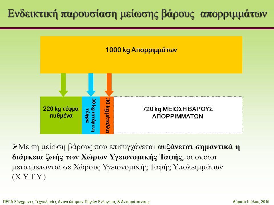 Ενδεικτική παρουσίαση μείωσης βάρους απορριμμάτων 30 kg ιπτάμενη τέφρα 30 kg μέταλλα 220 kg τέφρα πυθμένα 720 kg ΜΕΙΩΣΗ ΒΑΡΟΥΣ ΑΠΟΡΡΙΜΜΑΤΩΝ 1000 kg Απορριμμάτων  Με τη μείωση βάρους που επιτυγχάνεται αυξάνεται σημαντικά η διάρκεια ζωής των Χώρων Υγειονομικής Ταφής, οι οποίοι μετατρέπονται σε Χώρους Υγειονομικής Ταφής Υπολειμμάτων (Χ.Υ.Τ.Υ.) ΠΕΓΑ Σύγχρονες Τεχνολογίες Ανανεώσιμων Πηγών Ενέργειας & ΑντιρρύπανσηςΛάρισα Ιούλιος 2015