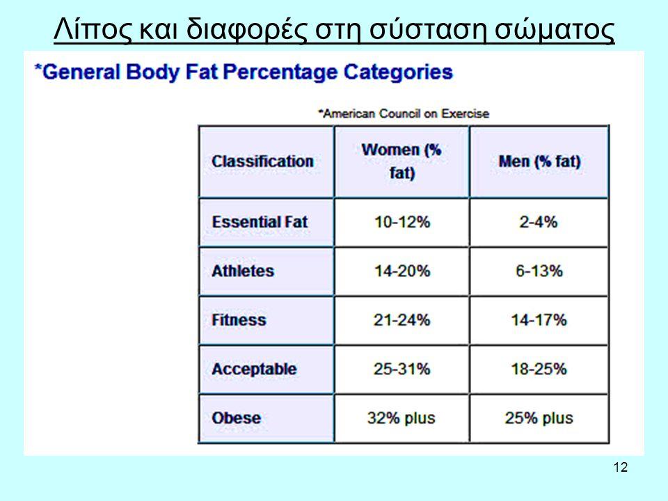 12 Λίπος και διαφορές στη σύσταση σώματος