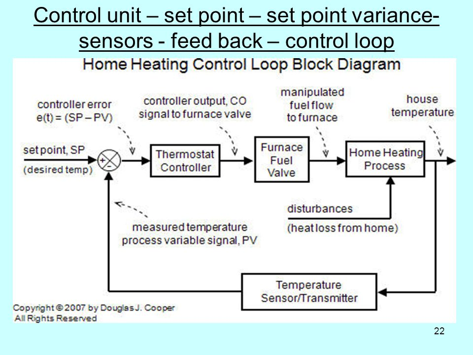 22 Control unit – set point – set point variance- sensors - feed back – control loop