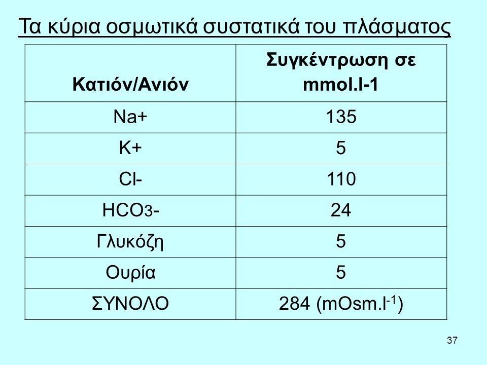 37 Τα κύρια οσμωτικά συστατικά του πλάσματος Κατιόν/Ανιόν Συγκέντρωση σε mmol.l-1 Na+135 K+5 Cl-110 HCO 3 -24 Γλυκόζη5 Ουρία5 ΣΥΝΟΛΟ284 (mΟsm.l -1 )