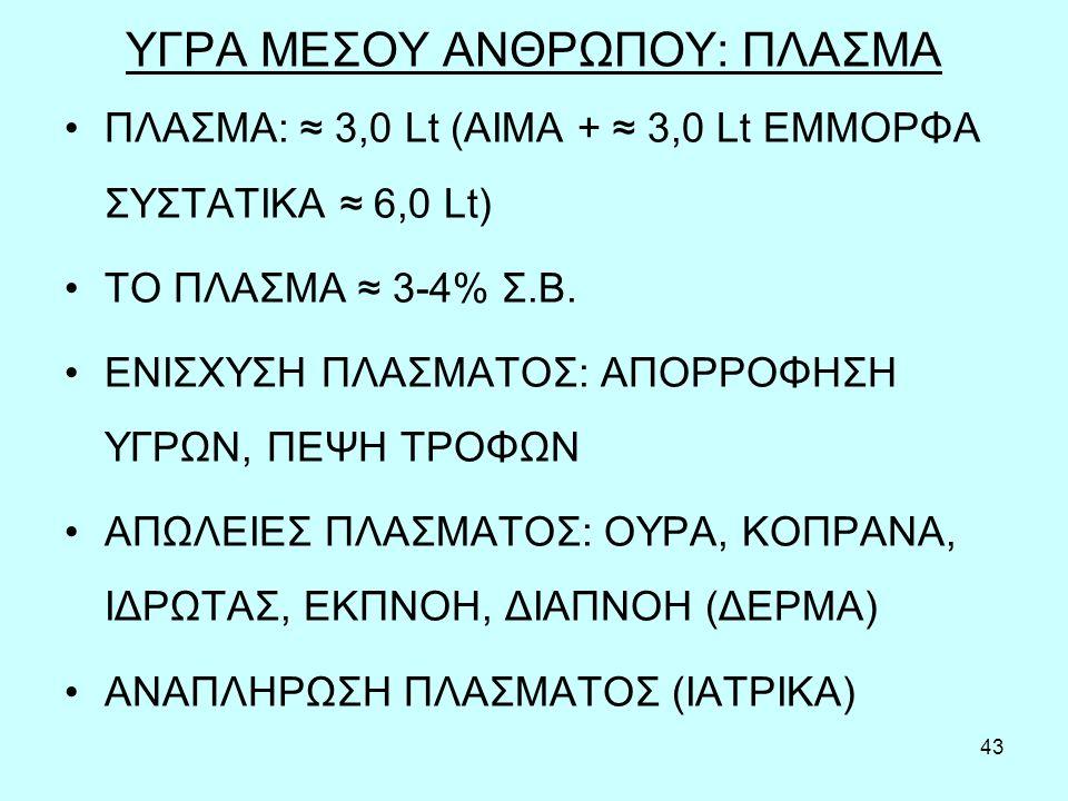 43 ΥΓΡΑ ΜΕΣΟΥ ΑΝΘΡΩΠΟΥ: ΠΛΑΣΜΑ ΠΛΑΣΜΑ: ≈ 3,0 Lt (ΑΙΜΑ + ≈ 3,0 Lt ΕΜΜΟΡΦΑ ΣΥΣΤΑΤΙΚΑ ≈ 6,0 Lt) ΤΟ ΠΛΑΣΜΑ ≈ 3-4% Σ.Β.