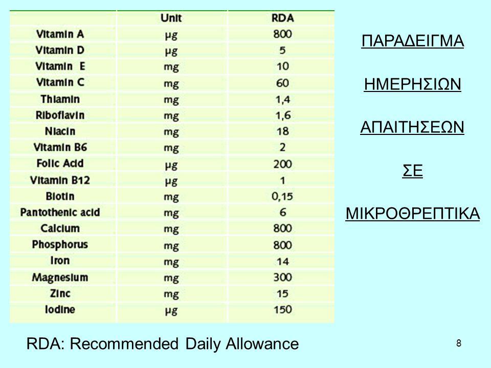 8 ΠΑΡΑΔΕΙΓΜΑ ΗΜΕΡΗΣΙΩΝ ΑΠΑΙΤΗΣΕΩΝ ΣΕ ΜΙΚΡΟΘΡΕΠΤΙΚΑ RDA: Recommended Daily Allowance