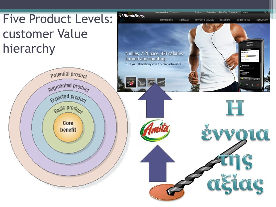 Five Product Levels: customer Value hierarchy