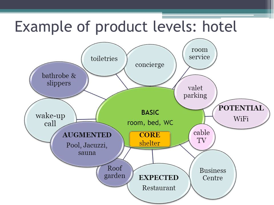 Example of product levels: hotel BASIC room, bed, WC BASIC room, bed, WC concierge room service valet parking POTENTIAL WiFi POTENTIAL WiFi cable TV Business Centre EXPECTED Restaurant EXPECTED Restaurant Roof garden wake-up call bathrobe & slippers toiletries AUGMENTED Pool, Jacuzzi, sauna AUGMENTED Pool, Jacuzzi, sauna CORE shelter
