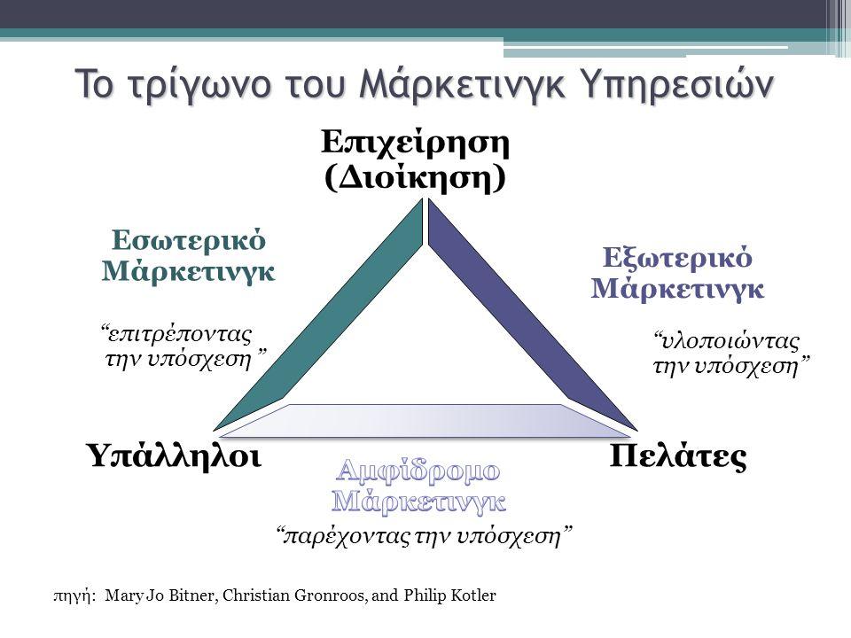 To τρίγωνο του Μάρκετινγκ Υπηρεσιών Εσωτερικό Μάρκετινγκ Εξωτερικό Μάρκετινγκ Επιχείρηση (Διοίκηση) ΠελάτεςΥπάλληλοι επιτρέποντας την υπόσχεση παρέχοντας την υπόσχεση υλοποιώντας την υπόσχεση πηγή: Mary Jo Bitner, Christian Gronroos, and Philip Kotler