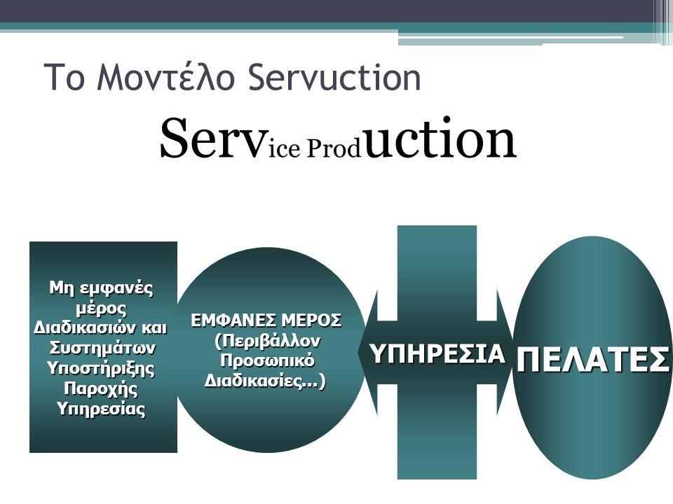 Το Μοντέλο Servuction Serv ice Prod uction Μη εμφανές μέρος Διαδικασιών και ΣυστημάτωνΥποστήριξηςΠαροχήςΥπηρεσίας ΕΜΦΑΝΕΣ ΜΕΡΟΣ (ΠεριβάλλονΠροσωπικόΔιαδικασίες...) ΥΠΗΡΕΣΙΑ ΠΕΛΑΤΕΣ