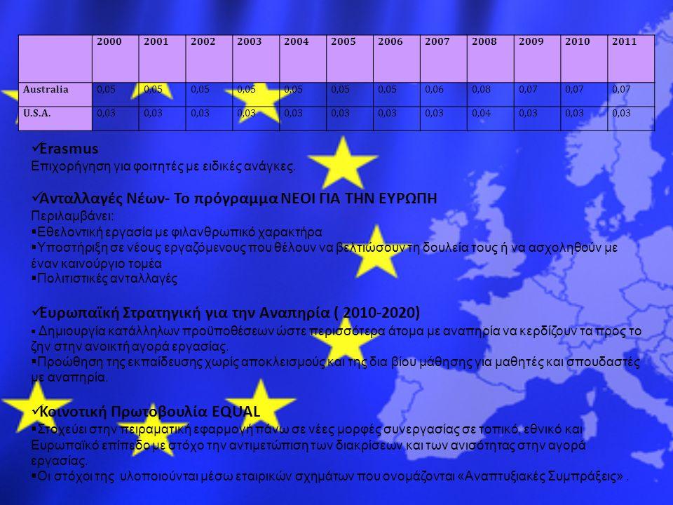 200020012002200320042005200620072008200920102011 Australia0,05 0,060,080,07 U.S.A.0,03 0,040,03 Erasmus Επιχορήγηση για φοιτητές με ειδικές ανάγκες.