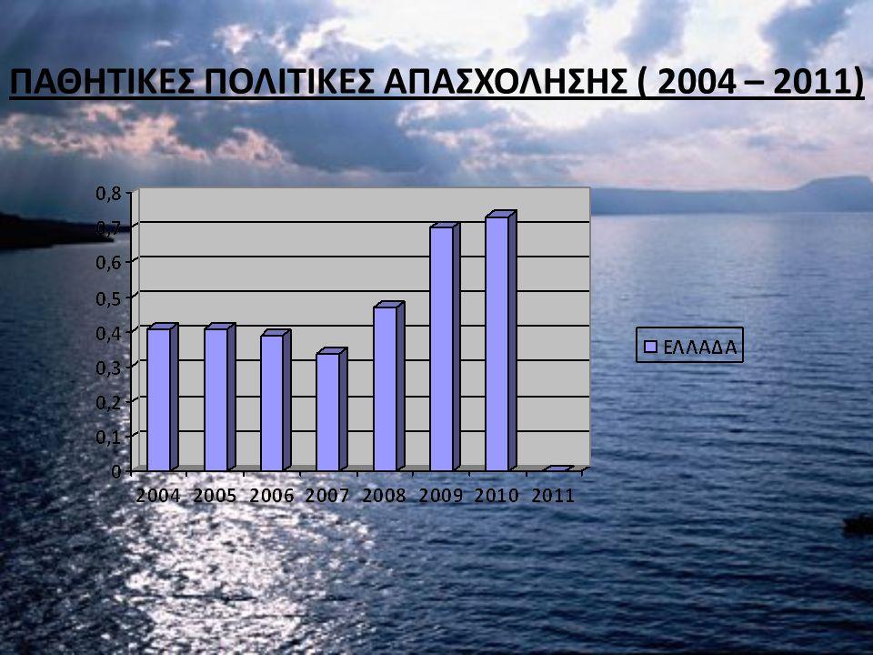 ΠΑΘΗΤΙΚΕΣ ΠΟΛΙΤΙΚΕΣ ΑΠΑΣΧΟΛΗΣΗΣ ( 2004 – 2011)
