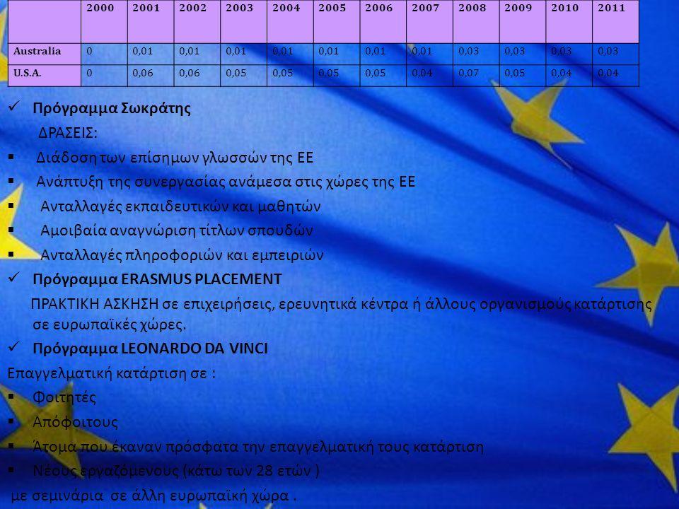 200020012002200320042005200620072008200920102011 Australia00,01 0,03 U.S.A.00,06 0,05 0,040,070,050,04 Πρόγραμμα Σωκράτης ΔΡΑΣΕΙΣ:  Διάδοση των επίσημων γλωσσών της ΕΕ  Ανάπτυξη της συνεργασίας ανάμεσα στις χώρες της ΕΕ  Ανταλλαγές εκπαιδευτικών και μαθητών  Αμοιβαία αναγνώριση τίτλων σπουδών  Ανταλλαγές πληροφοριών και εμπειριών Πρόγραμμα ERASMUS PLACEMENT ΠΡΑΚΤΙΚΗ ΑΣΚΗΣΗ σε επιχειρήσεις, ερευνητικά κέντρα ή άλλους οργανισμούς κατάρτισης σε ευρωπαϊκές χώρες.