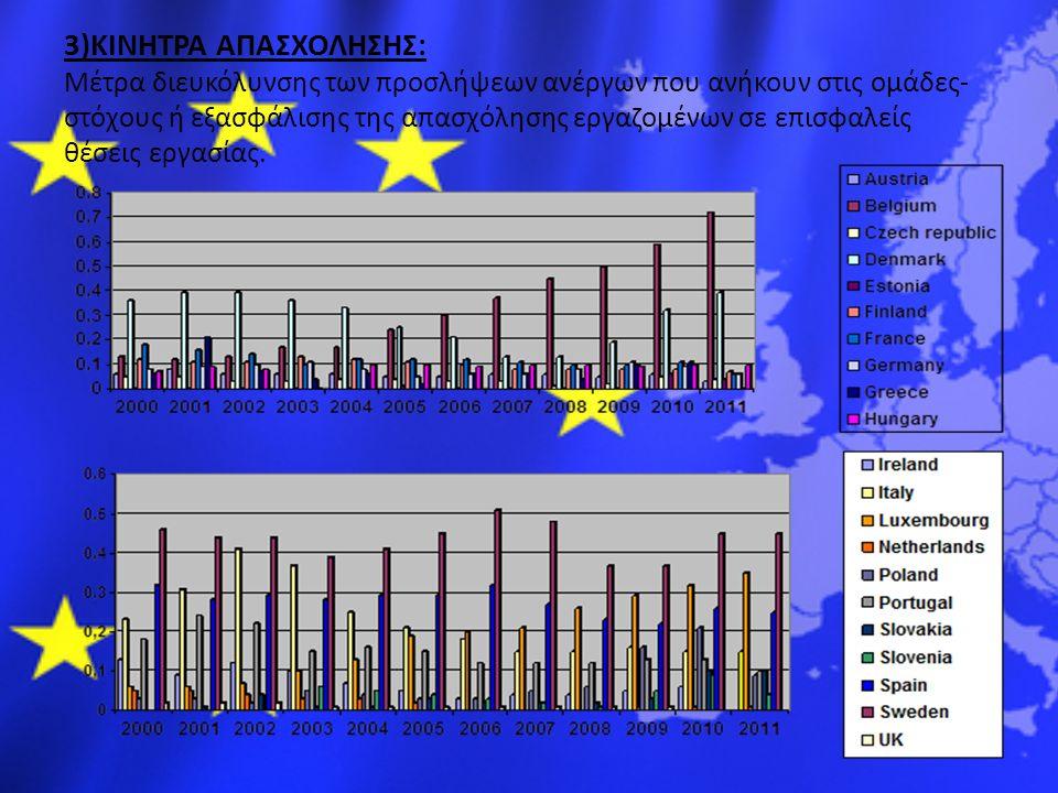 200020012002200320042005200620072008200920102011 Australia0,01 U.S.A.000000000,01 EURES(European Employment Services) Παρέχει πληροφορίες, συμβουλές και υπηρεσίες πρόσληψης/τοποθέτησης στον εργαζόμενο και τον αναζητούντα εργασίας σε άλλη Ευρωπαϊκή χώρα, αλλά και στον εργοδότη να αναζητήσει βιογραφικά σημειώματα υποψηφίων για εργασία.