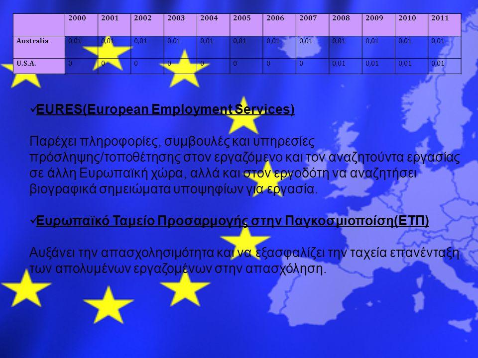 200020012002200320042005200620072008200920102011 Australia0,01 U.S.A.000000000,01 EURES(European Employment Services) Παρέχει πληροφορίες, συμβουλές κ