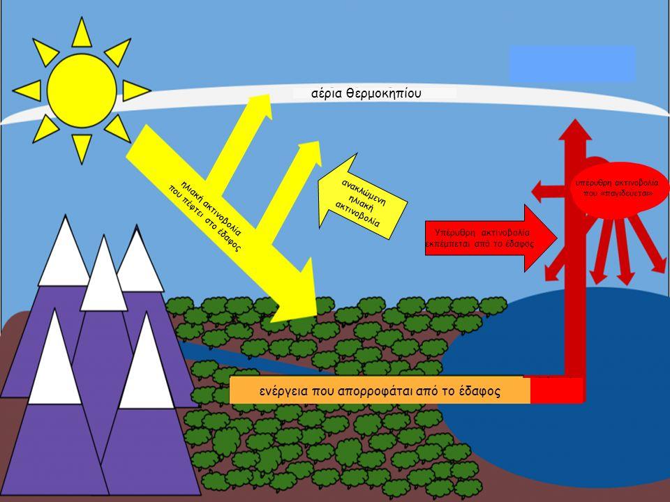 Υπέρυθρη ακτινοβολία εκπέμπεται από το έδαφος ανακλώμενη ηλιακή ακτινοβολία ενέργεια που απορροφάται από το έδαφος ηλιακή ακτινοβολία που πέφτει στο έδαφος αέρια θερμοκηπίου υπέρυθρη ακτινοβολία που «παγιδεύεται»