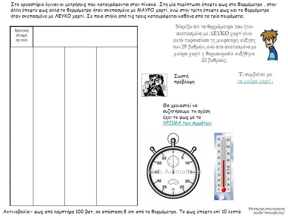 Χρονική στιγμή σε min Θερμόμετρο καλυμμένο με λευκό χαρτί θερμοκρασία Θερμόμετρο καλυμμένο με μαύρο χαρτί θερμοκρασία Θερμόμετρο ακάλυπτο θερμοκρασία 0 26 1 333536 2 394044 3 4344,250,5 4 464755,8 5 48,55059,2 6 50,55262 7 5253,864,2 8 5355,266 9 5456,867,5 10 555869 Ακτινοβολία – φως από λαμπτήρα 100 βατ, σε απόσταση 8 cm από το θερμόμετρο.