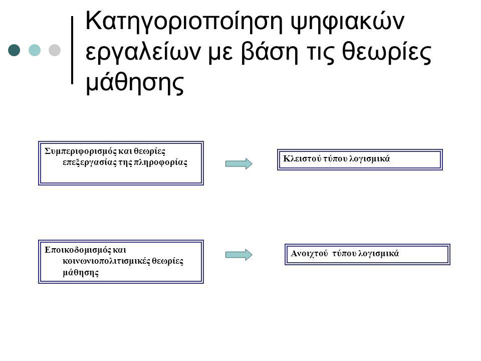 Κατηγοριοποίηση ψηφιακών εργαλείων με βάση τις θεωρίες μάθησης Συμπεριφορισμός και θεωρίες επεξεργασίας της πληροφορίας Κλειστού τύπου λογισμικά Εποικοδομισμός και κοινωνιοπολιτισμικές θεωρίες μάθησης Ανοιχτού τύπου λογισμικά