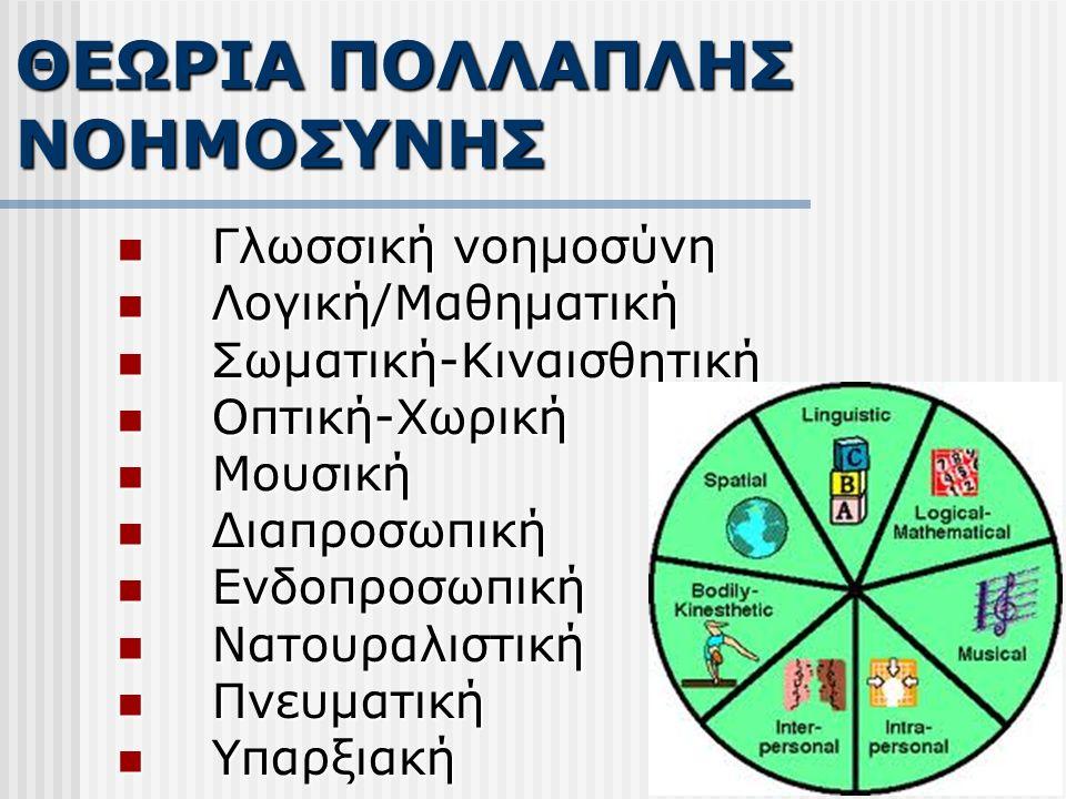 Γλωσσική νοημοσύνη Γλωσσική νοημοσύνη Λογική/Μαθηματική Λογική/Μαθηματική Σωματική-Κιναισθητική Σωματική-Κιναισθητική Οπτική-Χωρική Οπτική-Χωρική Μουσική Μουσική Διαπροσωπική Διαπροσωπική Ενδοπροσωπική Ενδοπροσωπική Νατουραλιστική Νατουραλιστική Πνευματική Πνευματική Υπαρξιακή Υπαρξιακή ΘΕΩΡΙΑ ΠΟΛΛΑΠΛΗΣ ΝΟΗΜΟΣΥΝΗΣ