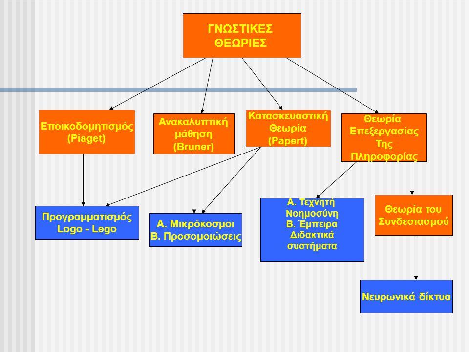 ΓΝΩΣΤΙΚΕΣ ΘΕΩΡΙΕΣ Εποικοδομητισμός (Piaget) Ανακαλυπτική μάθηση (Bruner) Κατασκευαστική Θεωρία (Papert) Θεωρία Επεξεργασίας Της Πληροφορίας Προγραμματισμός Logo - Lego Α.