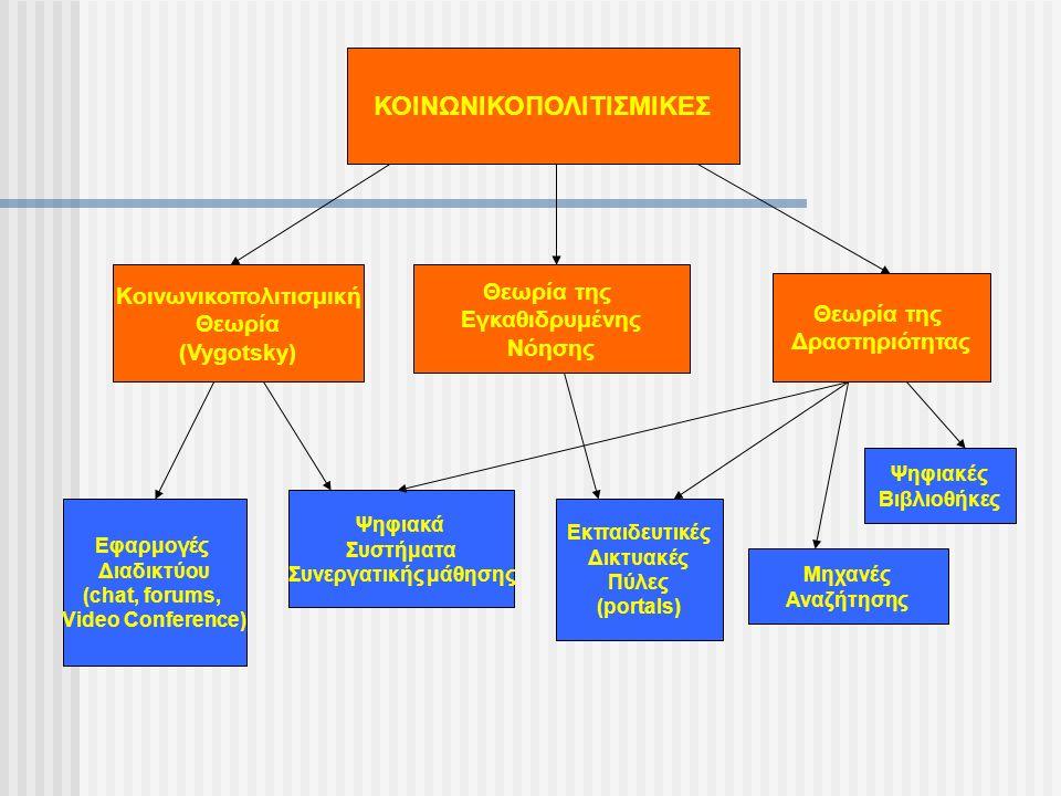 ΚΟΙΝΩΝΙΚΟΠΟΛΙΤΙΣΜΙΚΕΣ Κοινωνικοπολιτισμική Θεωρία (Vygotsky) Θεωρία της Εγκαθιδρυμένης Νόησης Θεωρία της Δραστηριότητας Εφαρμογές Διαδικτύου (chat, fo