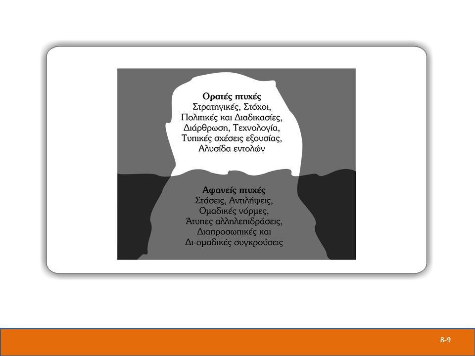 8-20 Πέντε διαστάσεις της ΣΝ – Αυτογνωσία Συνείδηση των συναισθημάτων που βιώνει το άτομο – Αυτοδιαχείριση Η ικανότητα διαχείρισης των αισθημάτων και των παρορμήσεων του ατόμου – Αυτοπαρακίνηση Η ικανότητα να επιμένει κανείς σε πείσμα των εμποδίων και των αποτυχιών – Ενσυναίσθηση Η ικανότητα κάποιου να διαισθάνεται τα συναισθήματα των άλλων – Κοινωνικές δεξιότητες Η ικανότητα χειρισμού των συναισθημάτων των άλλων