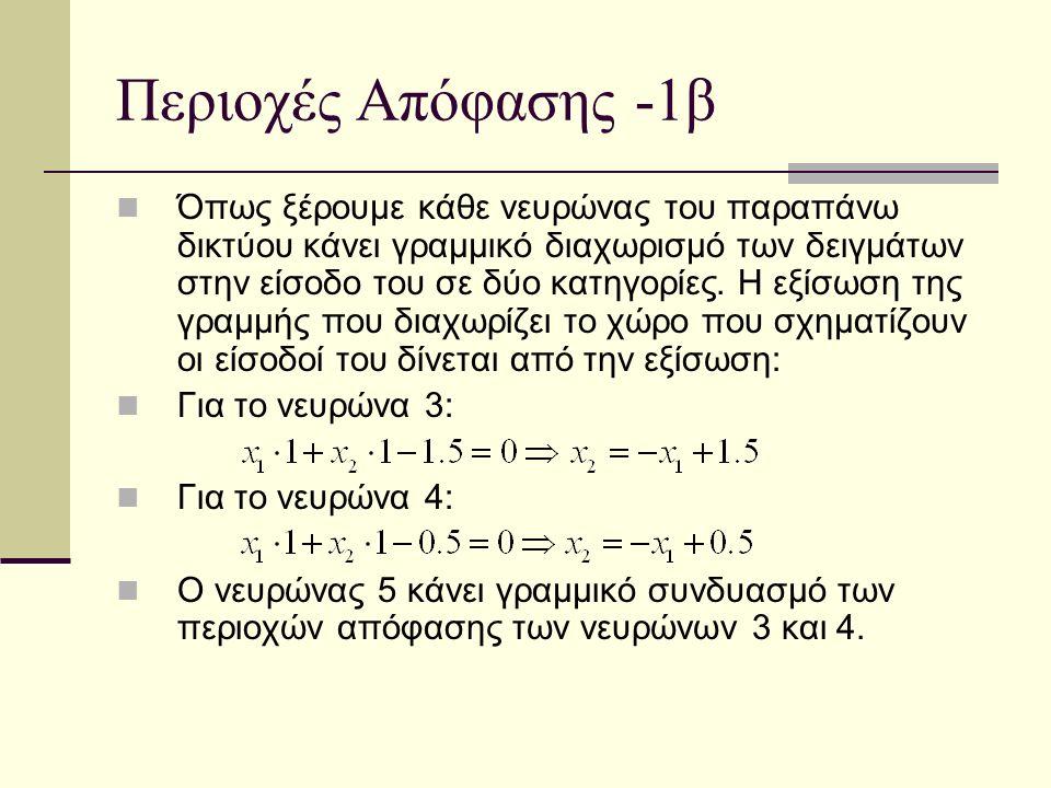 Υπολογισμός νέας εξόδου δικτύου – 2γ Άθροισμα στο κόμβο 3: (w 13_new *0.0)+ (w 23_new *1.0)=0.1*0.0+0.197*1.0=0.197 Ενεργοποίηση στον κόμβο 3: Άθροισμα στο κόμβο 4: (w 14_new *0.0)+ (w 24_new *1.0)=0.2*0.0+0.097*1.0=0.097 Ενεργοποίηση στον κόμβο 4: S(0.097)=0.524