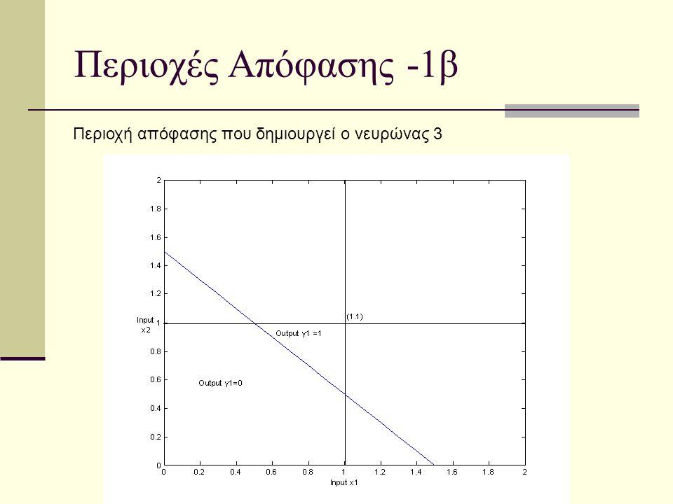 Περιοχές Απόφασης -1β Περιοχή απόφασης που δημιουργεί ο νευρώνας 3