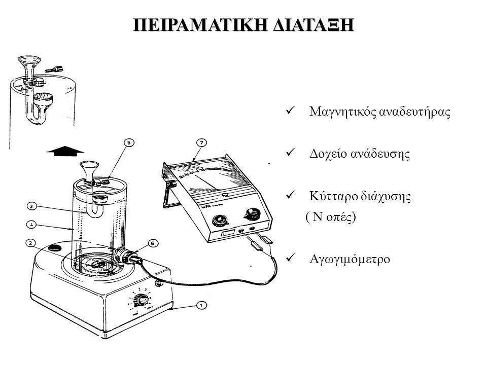 ΠΕΙΡΑΜΑΤΙΚΗ ΔΙΑΤΑΞΗ Μαγνητικός αναδευτήρας Δοχείο ανάδευσης Κύτταρο διάχυσης ( Ν οπές) Αγωγιμόμετρο