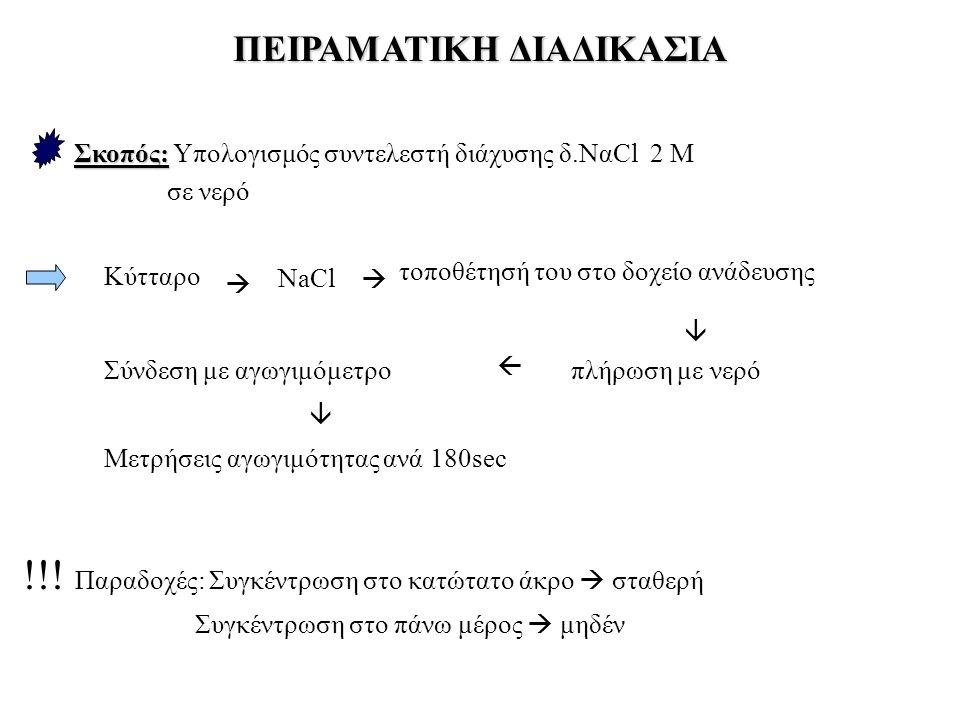 ΠΕΙΡΑΜΑΤΙΚΗ ΔΙΑΔΙΚΑΣΙΑ Σκοπός: Σκοπός: Υπολογισμός συντελεστή διάχυσης δ.ΝαCl 2 Μ σε νερό !!! Παραδοχές: Συγκέντρωση στο κατώτατο άκρο  σταθερή Συγκέ
