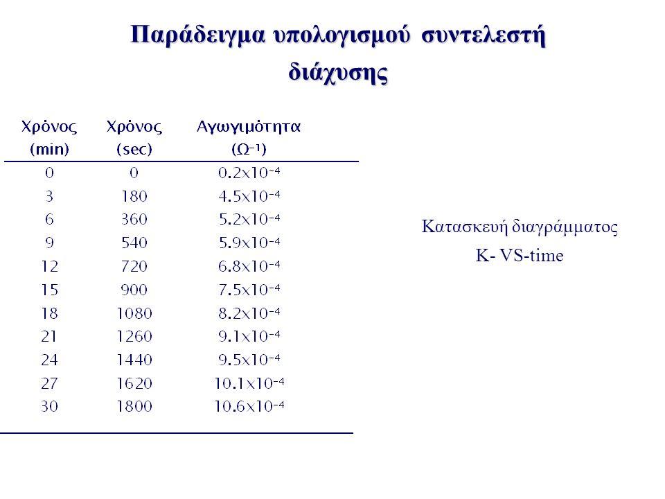 Παράδειγμα υπολογισμού συντελεστή διάχυσης Κατασκευή διαγράμματος Κ- VS-time
