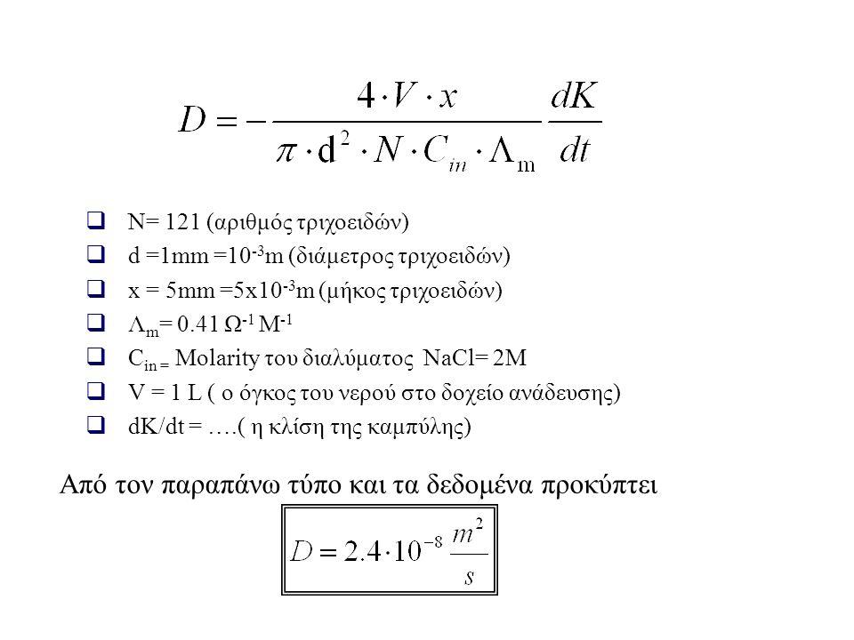  N= 121 (αριθμός τριχοειδών)  d =1mm =10 -3 m (διάμετρος τριχοειδών)  x = 5mm =5x10 -3 m (μήκος τριχοειδών)  Λ m = 0.41 Ω -1 Μ -1  C in = Μolarity του διαλύματος NaCl= 2Μ  V = 1 L ( ο όγκος του νερού στο δοχείο ανάδευσης)  dK/dt = ….( η κλίση της καμπύλης) Από τον παραπάνω τύπο και τα δεδομένα προκύπτει