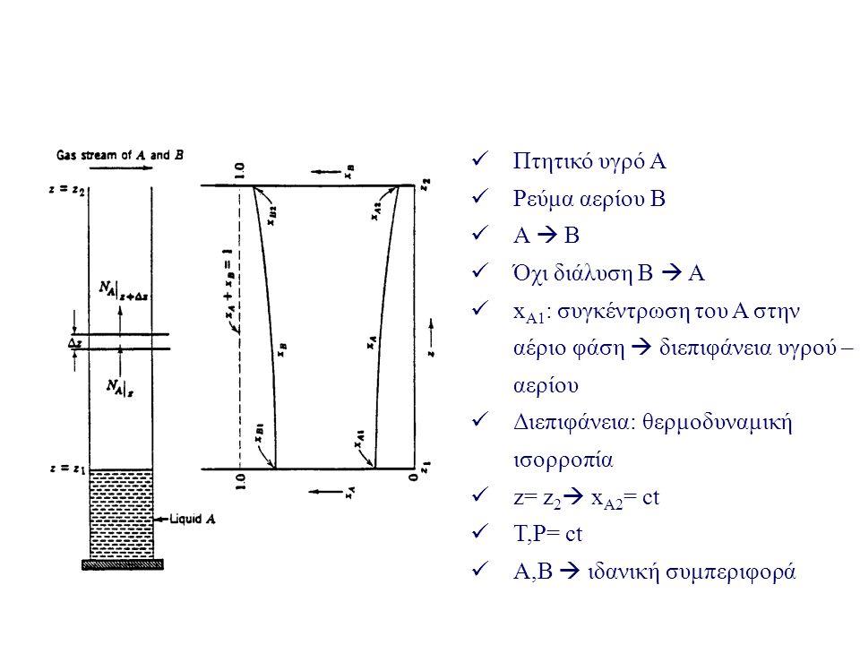 Πτητικό υγρό Α Ρεύμα αερίου Β Α  Β Όχι διάλυση Β  Α x Α1 : συγκέντρωση του Α στην αέριο φάση  διεπιφάνεια υγρού – αερίου Διεπιφάνεια: θερμοδυναμική ισορροπία z= z 2  x Α2 = ct T,P= ct A,B  ιδανική συμπεριφορά