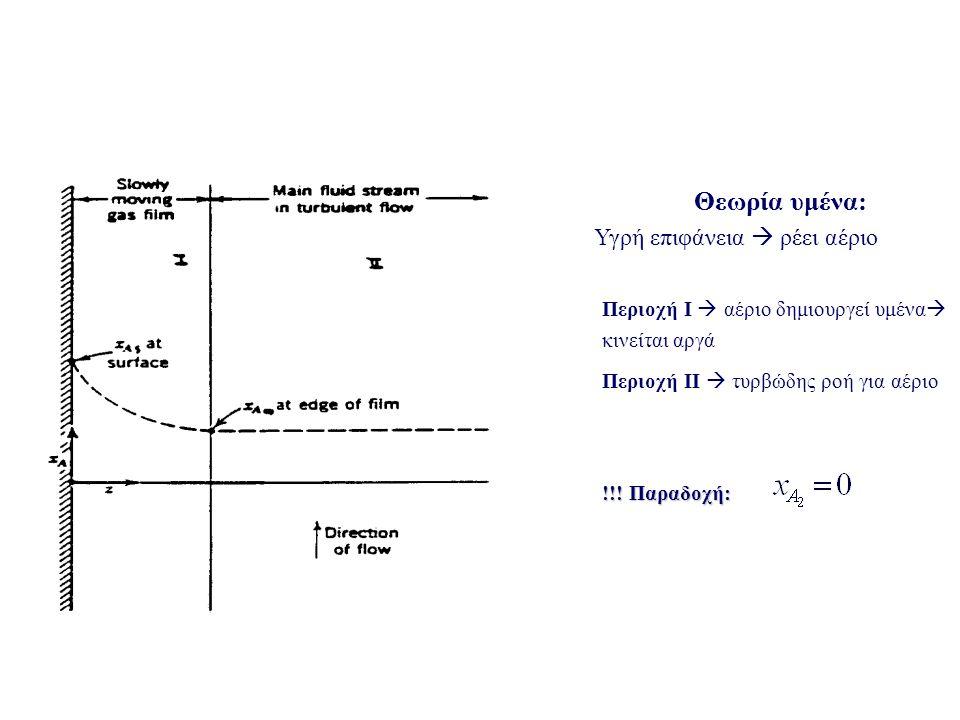 Θεωρία υμένα: Υγρή επιφάνεια  ρέει αέριο Περιοχή Ι  αέριο δημιουργεί υμένα  κινείται αργά Περιοχή ΙΙ  τυρβώδης ροή για αέριο !!! Παραδοχή:
