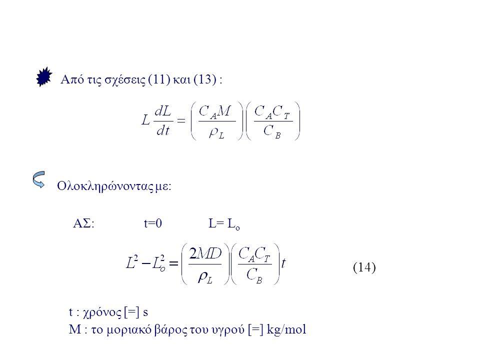 Από τις σχέσεις (11) και (13) : ΑΣ: t=0 L= L o (14) t : χρόνος [=] s Μ : το μοριακό βάρος του υγρού [=] kg/mol Ολοκληρώνοντας με: