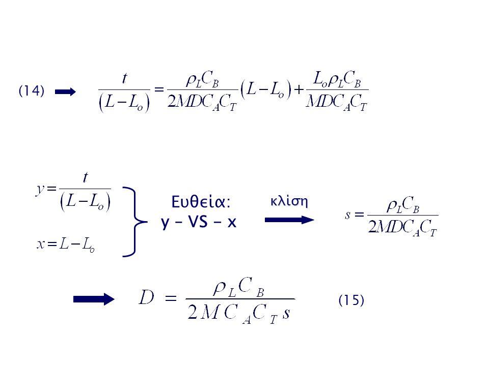 (14) Ευθεία: y – VS - xκλίση (15)