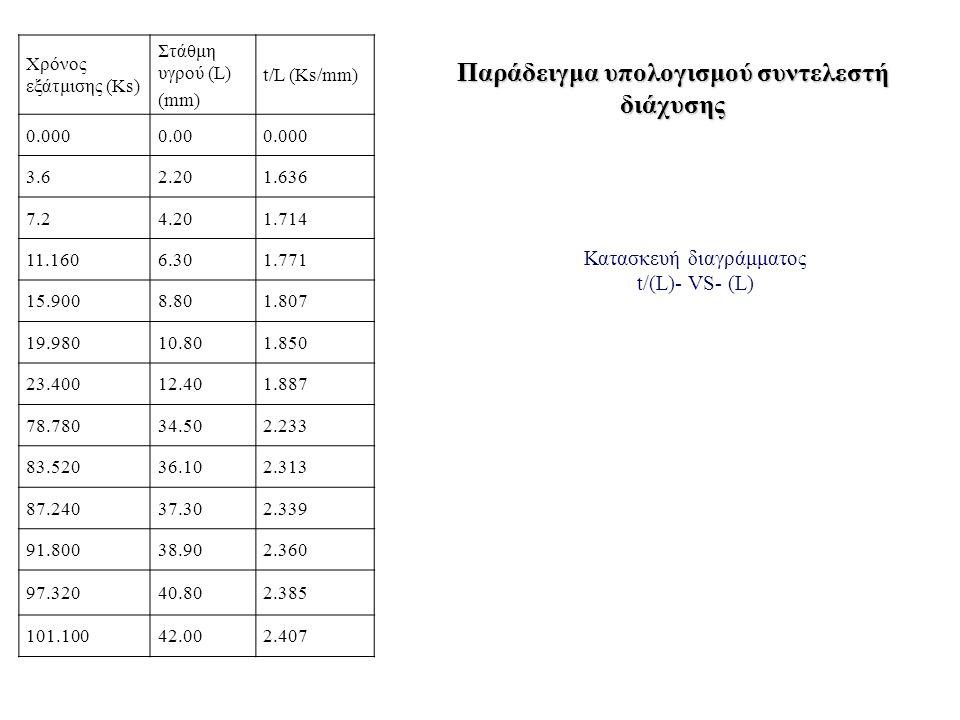 Χρόνος εξάτμισης (Ks) Στάθμη υγρού (L) (mm) t/L (Ks/mm) 0.0000.000.000 3.62.201.636 7.24.201.714 11.1606.301.771 15.9008.801.807 19.98010.801.850 23.40012.401.887 78.78034.502.233 83.52036.102.313 87.24037.302.339 91.80038.902.360 97.32040.802.385 101.10042.002.407 Παράδειγμα υπολογισμού συντελεστή διάχυσης Κατασκευή διαγράμματος t/(L)- VS- (L)